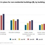 New Zealand Building Growth Since 2015